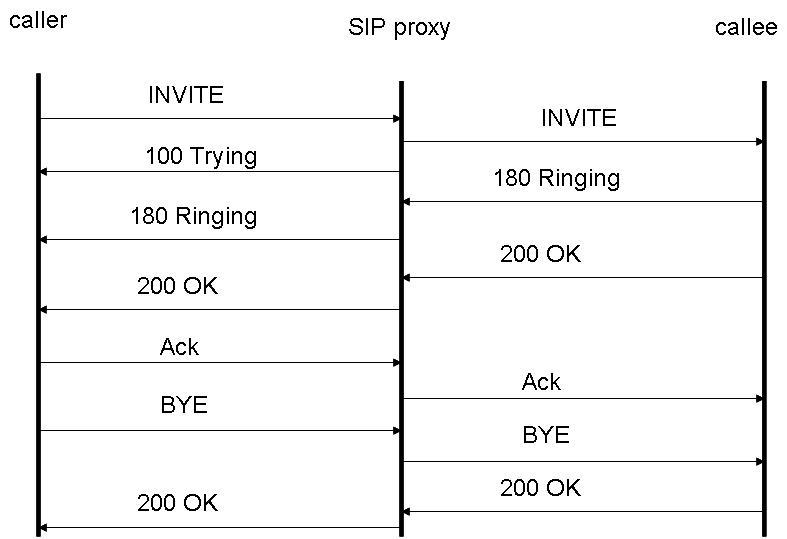 a minimal SIP testing tutorial